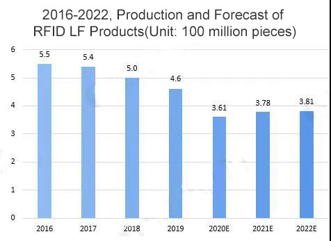 2016-2022, Production and Forecast of China RFID LF Products